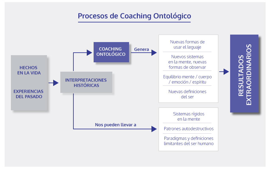 coachingontologico2
